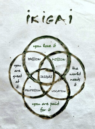ikigai concept diagram by Dominique Allmon.jpg